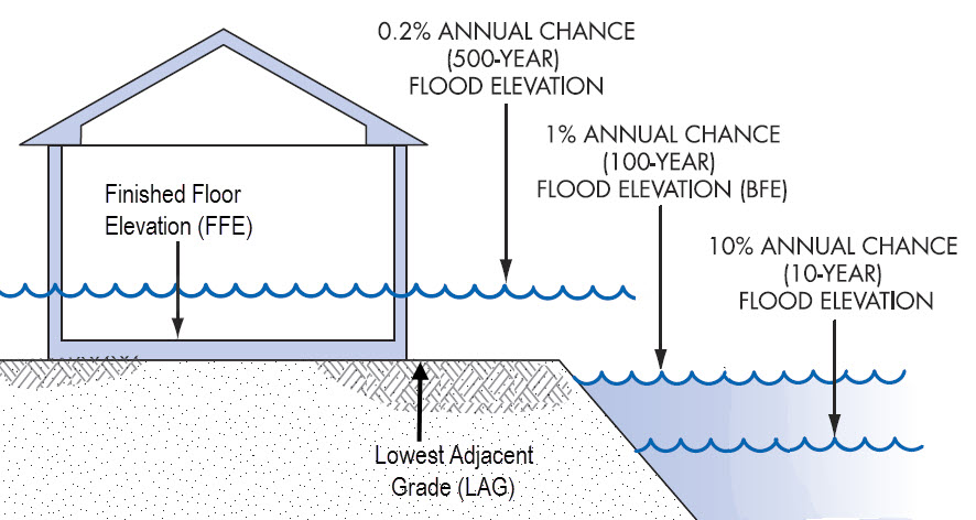 Floor Elevation Survey : Flood elevation certificate pro engineering