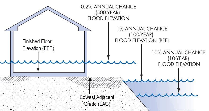 Floor Elevation Definition : Finished floor elevation definition fema wikizie