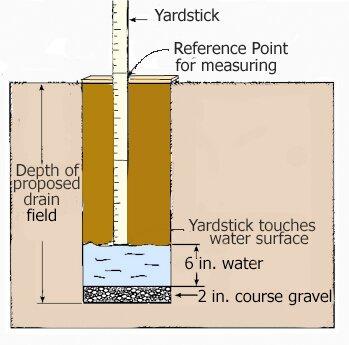 Perc Test Diagram